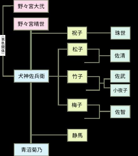 「犬神家の一族」相関図(ネタバレ有)