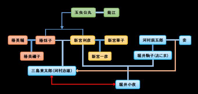 NHKドラマ「悪魔が来りて笛を吹く」人物相関図
