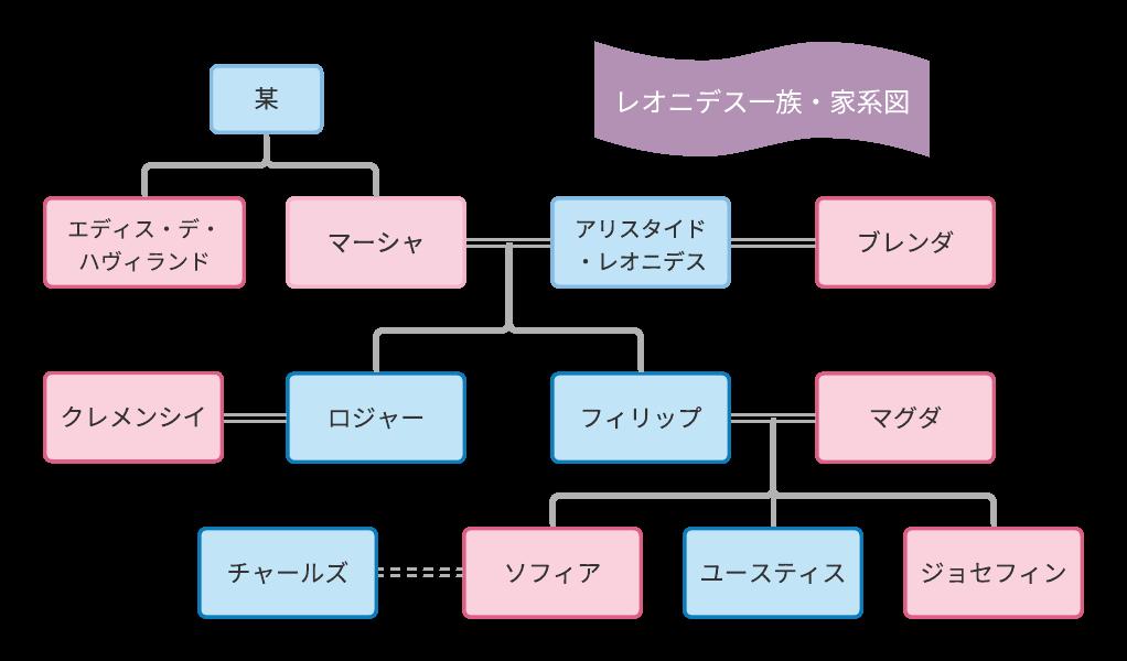 「ねじれた家」家系図
