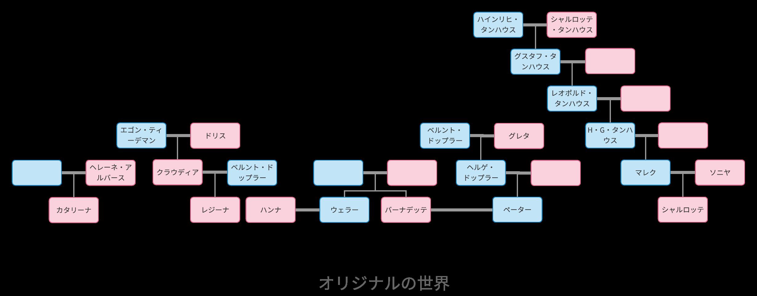 ダーク(オリジナル世界)