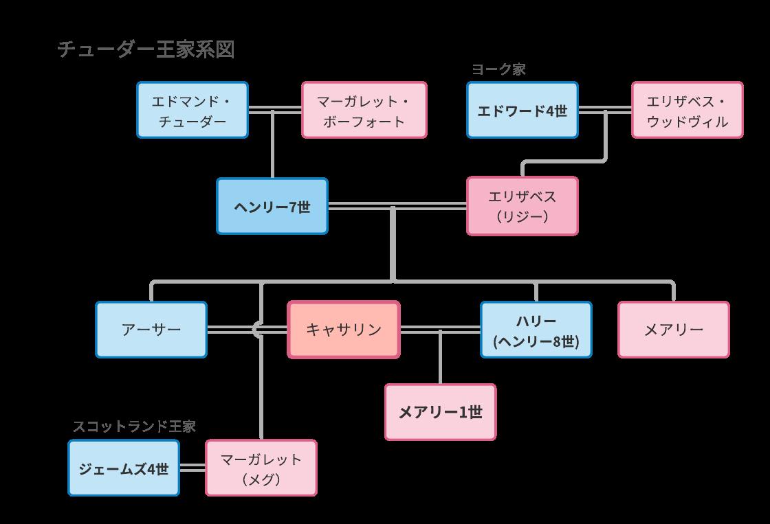 チューダー王家系図