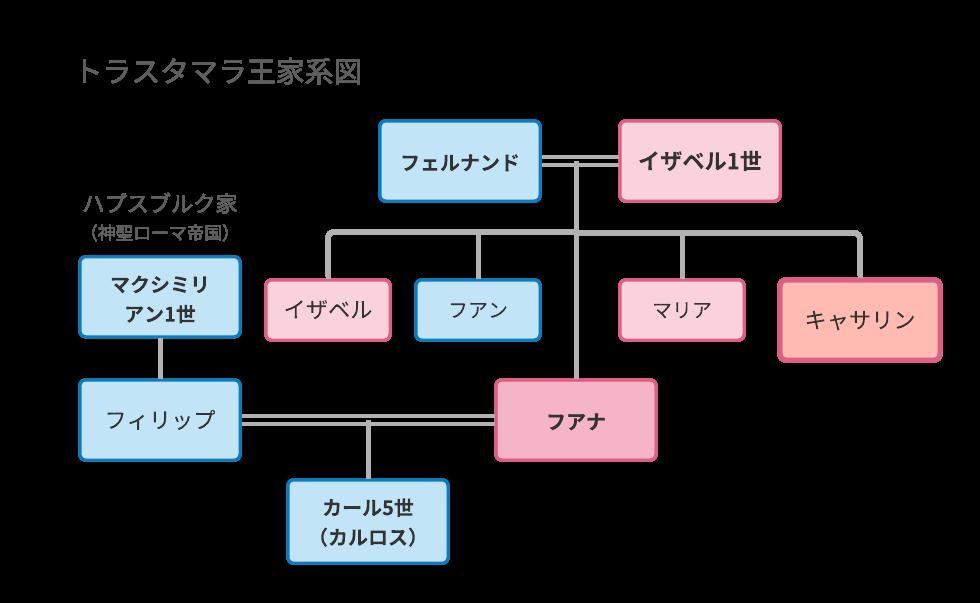 トラスタマラ王家系図