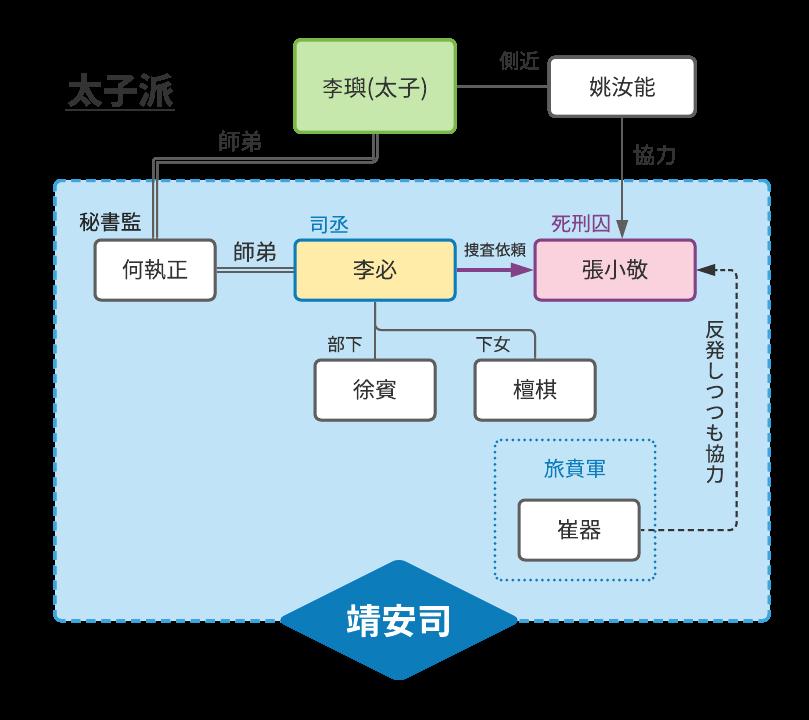 長安二十四時・相関図(1)