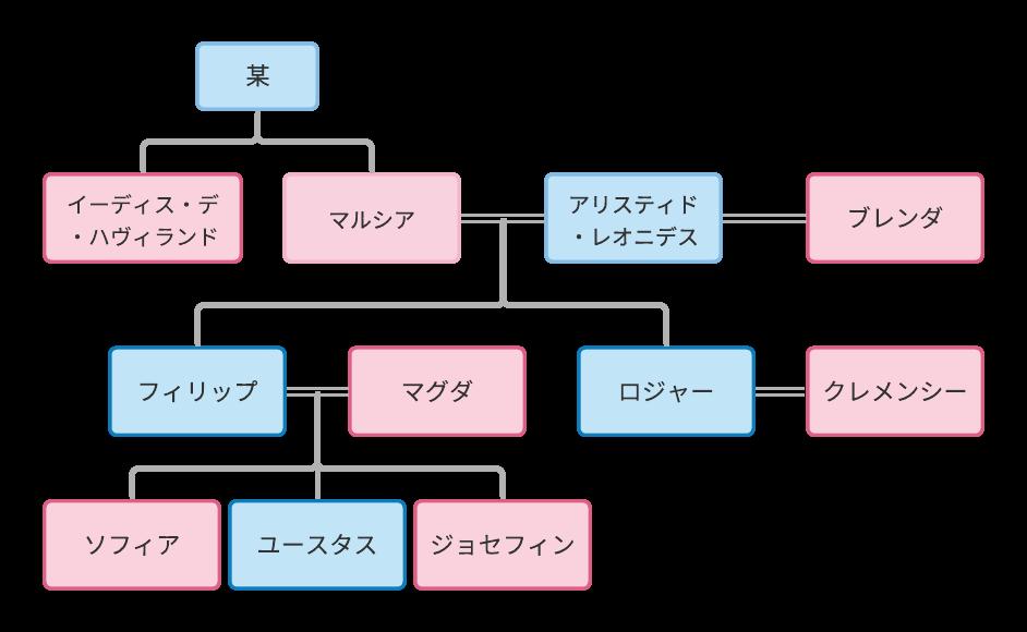 映画「ねじれた家」家系図