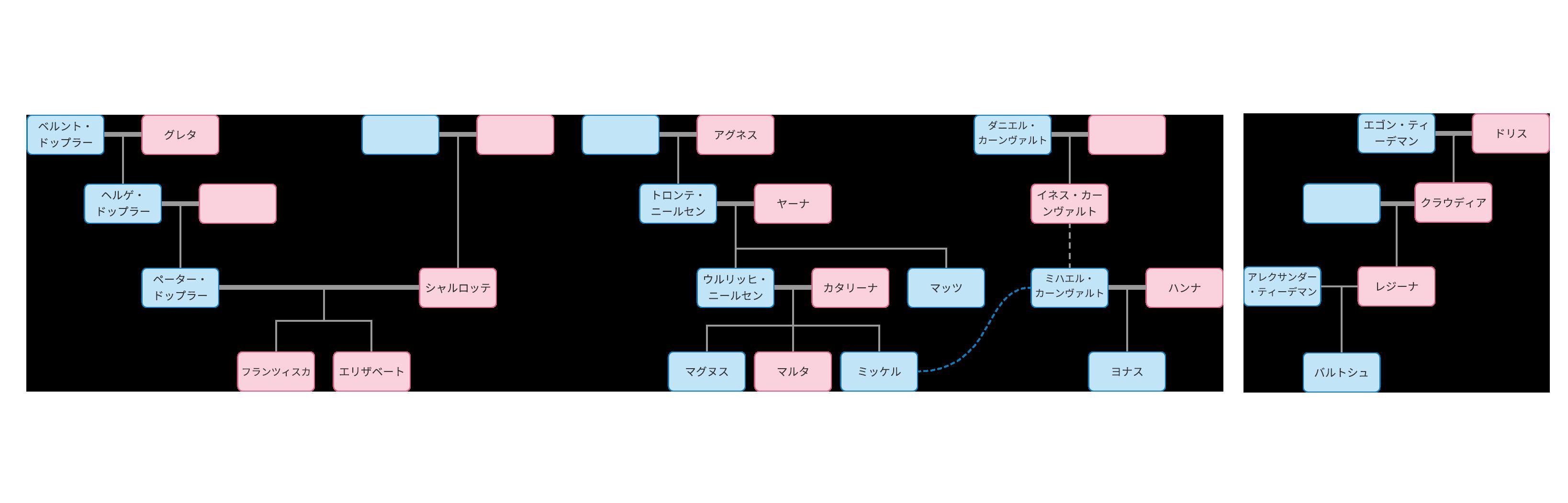 ダーク家系図