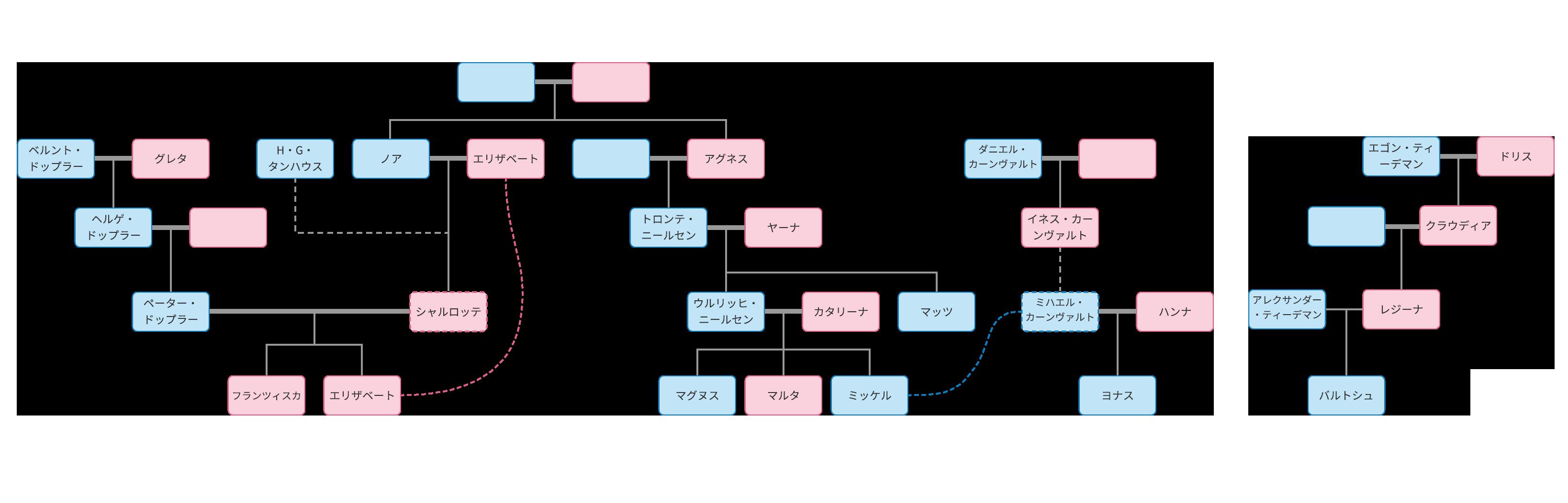 ダーク家系図(ネタバレ有)