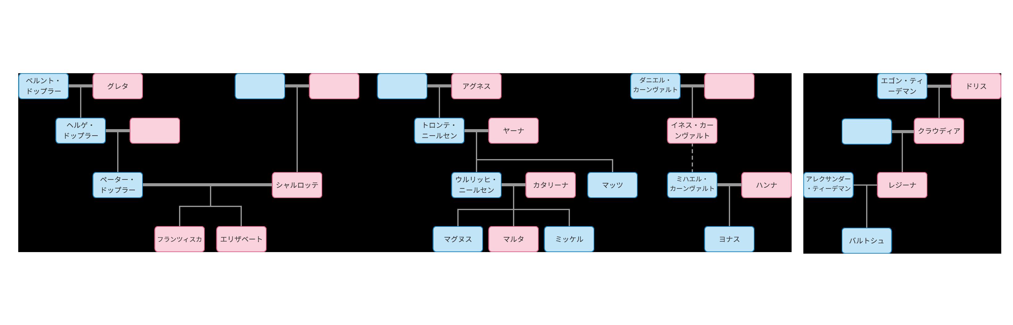 ダーク家系図(シーズン1)