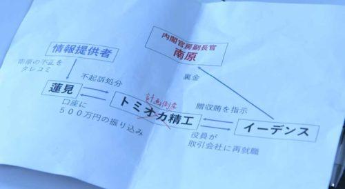 「グッドワイフ」壮一郎と南原の関係図