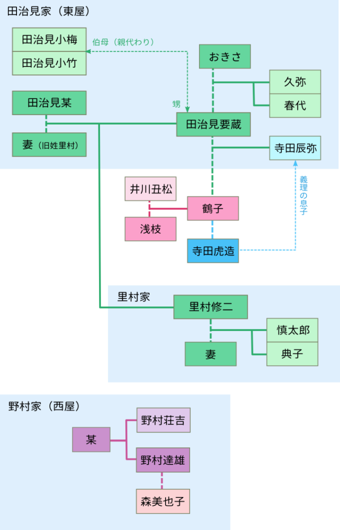 「八つ墓村」相関図