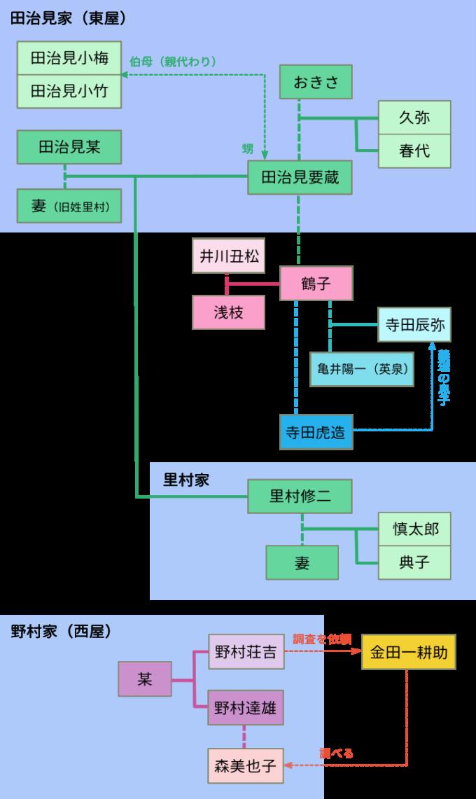 「八つ墓村」相関図(ネタバレ有)